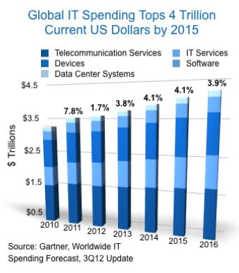global IT spending tops 4 trillion dollars by 2015