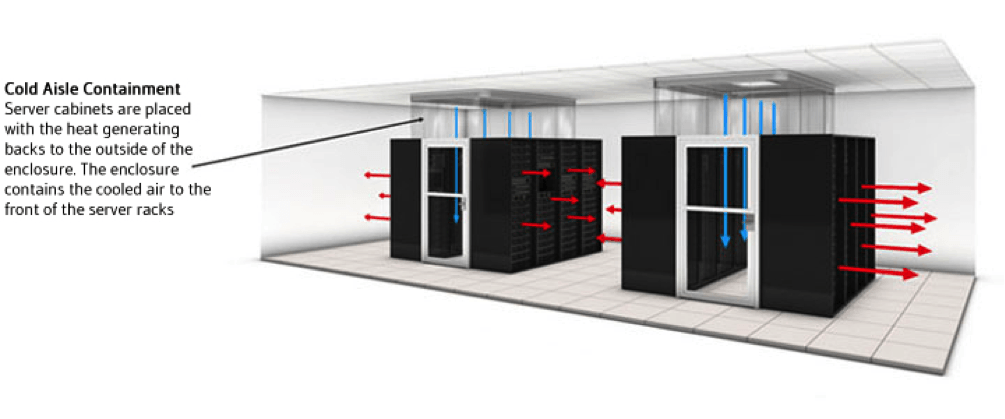 cold aisle containment layout for data centers