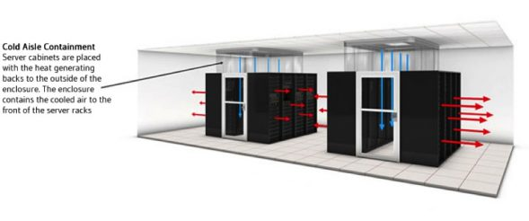 New data center design with improved air flow management and energy efficiency
